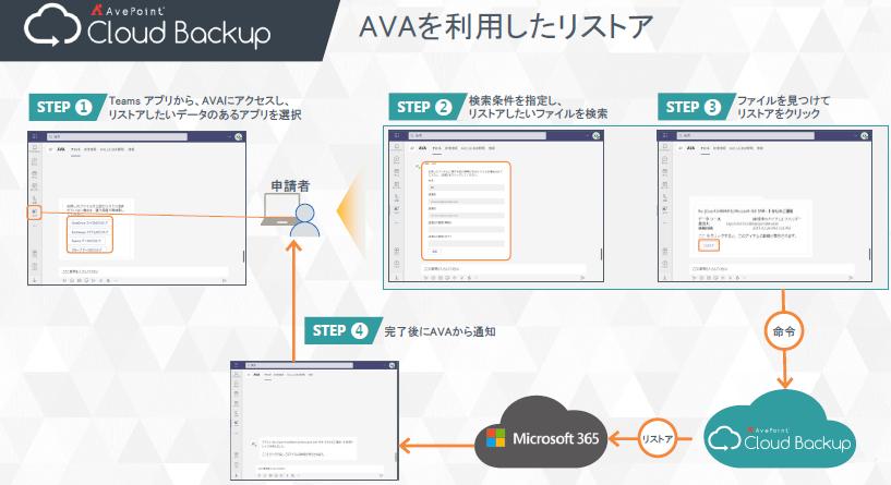 AvePoint Cloud Backup製品詳細2