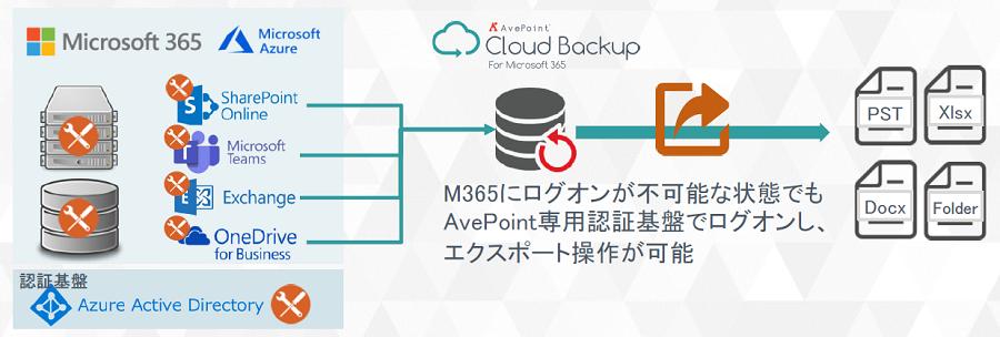 AvePoint Cloud Backup製品詳細3