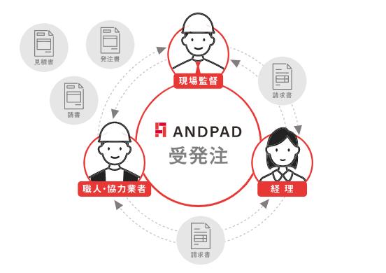 ANDPAD受発注製品詳細1