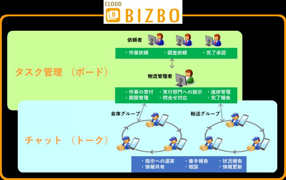 『BIZBO』製品詳細1