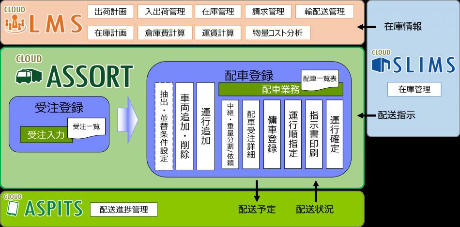 ASSORT製品詳細3
