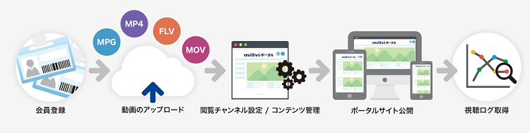 動画共有ポータルサイト「millviポータル」製品詳細3