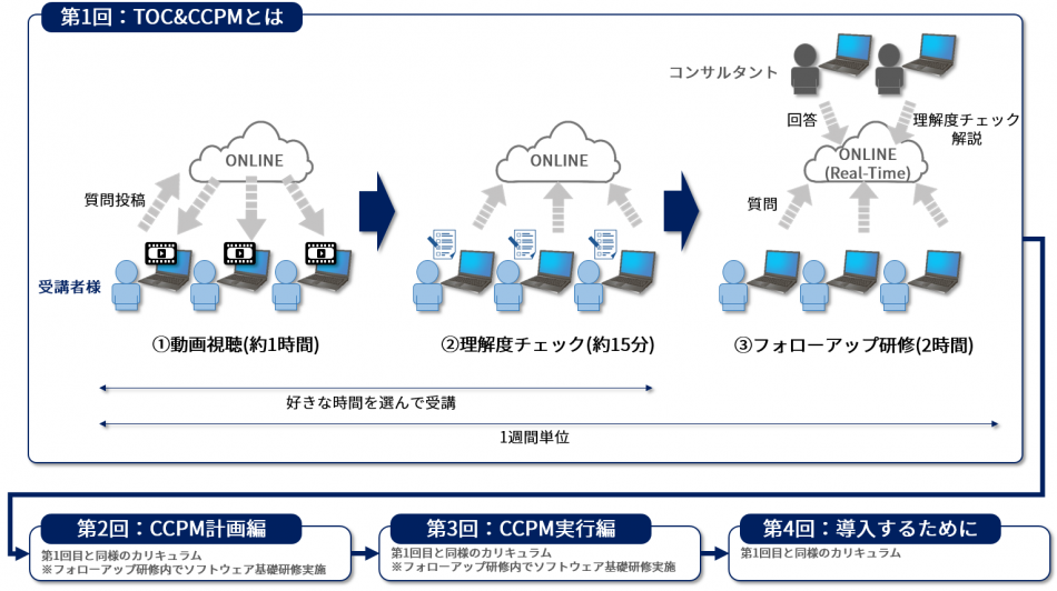 プロジェクトマネジメント研修(CCPMベーシックコース)製品詳細1