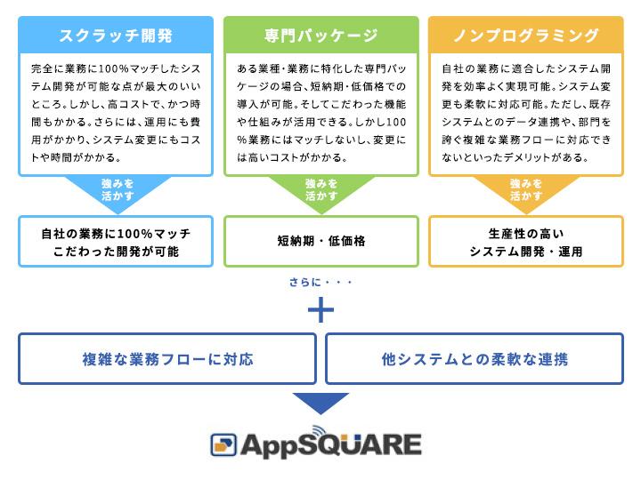 AppSQUARE製品詳細3