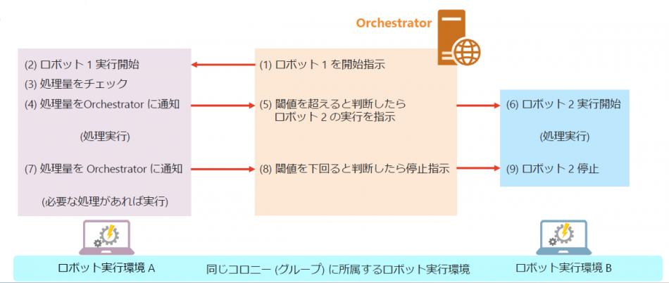 QueenBOT RPA製品詳細3