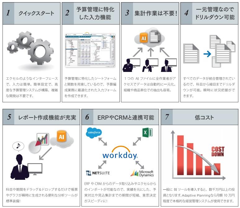 Adaptive Planning製品詳細2