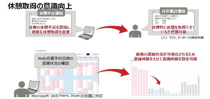 FUJITSU Cloud Service Workstyle Assist製品詳細3