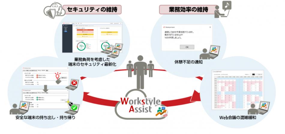 FUJITSU Cloud Service Workstyle Assist製品詳細1