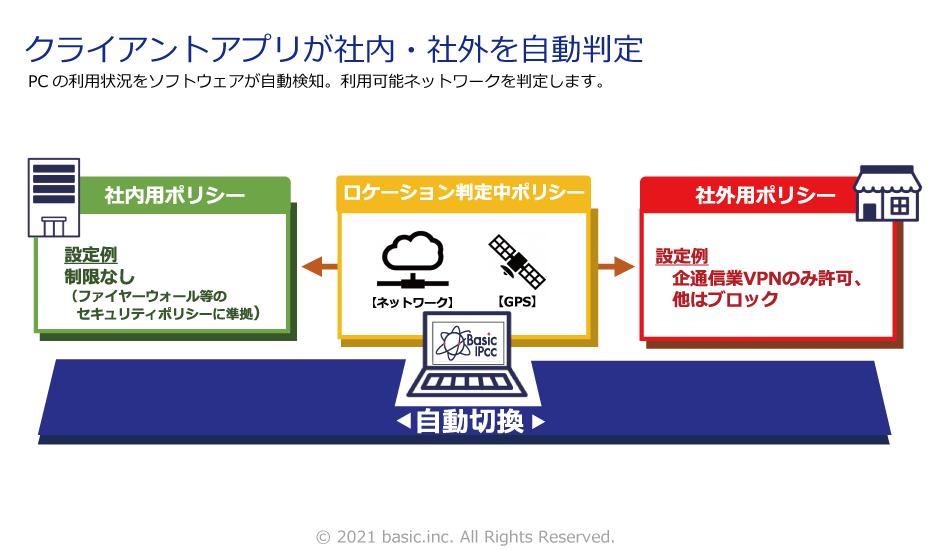 インターネット無断接続防止ツールBasicIPCC製品詳細1