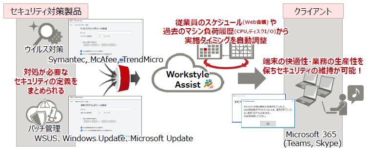 FUJITSU Cloud Service Workstyle Assist製品詳細2