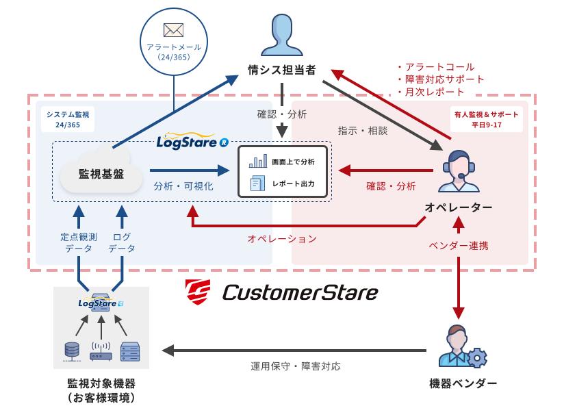 CustomerStare製品詳細1