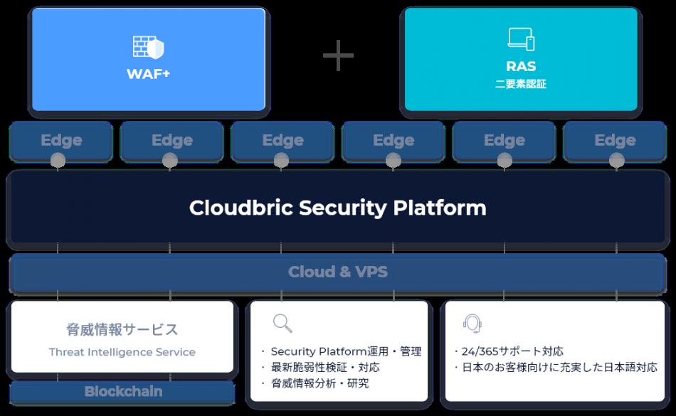 Cloudbric RAS製品詳細1