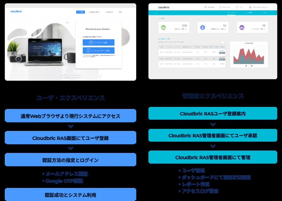 Cloudbric RAS製品詳細3