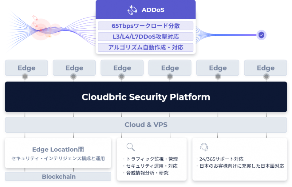 Cloudbric ADDoS製品詳細1