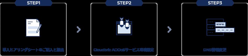 Cloudbric ADDoS製品詳細3
