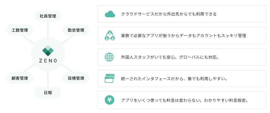 ZENO製品詳細1