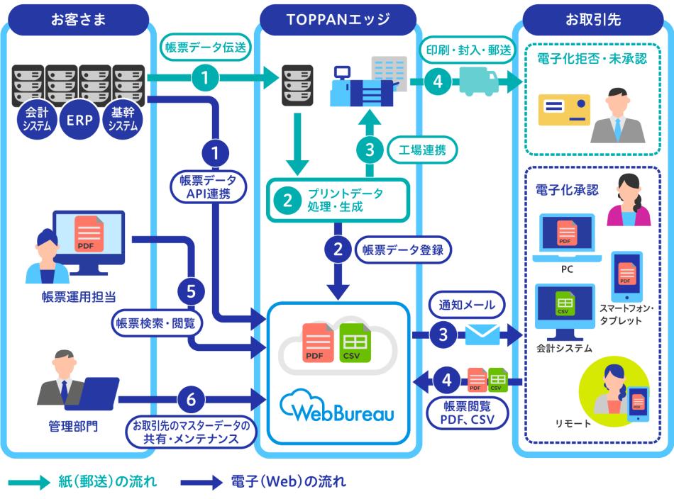 WebBureau/ウェブビューロー製品詳細1
