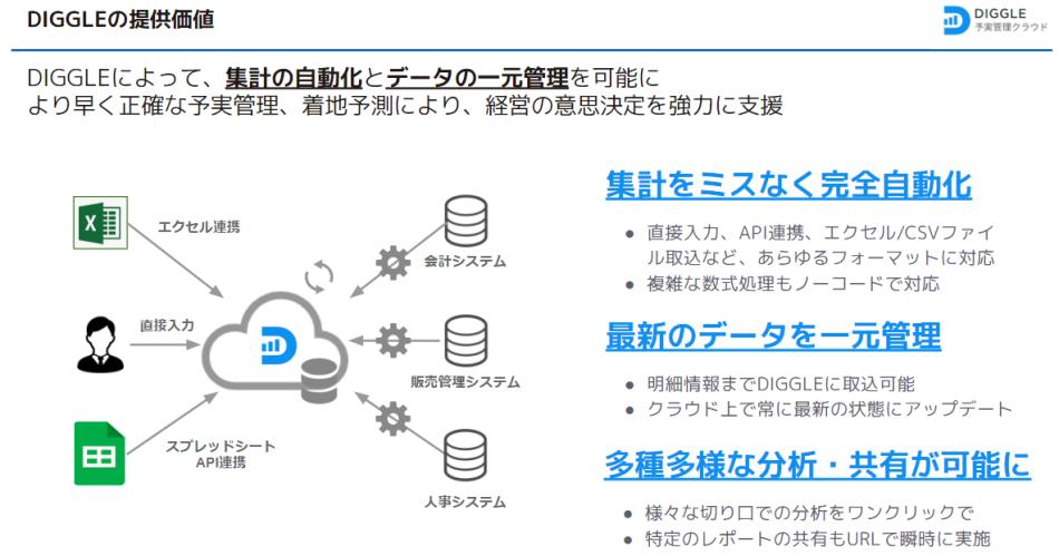 DIGGLE製品詳細2