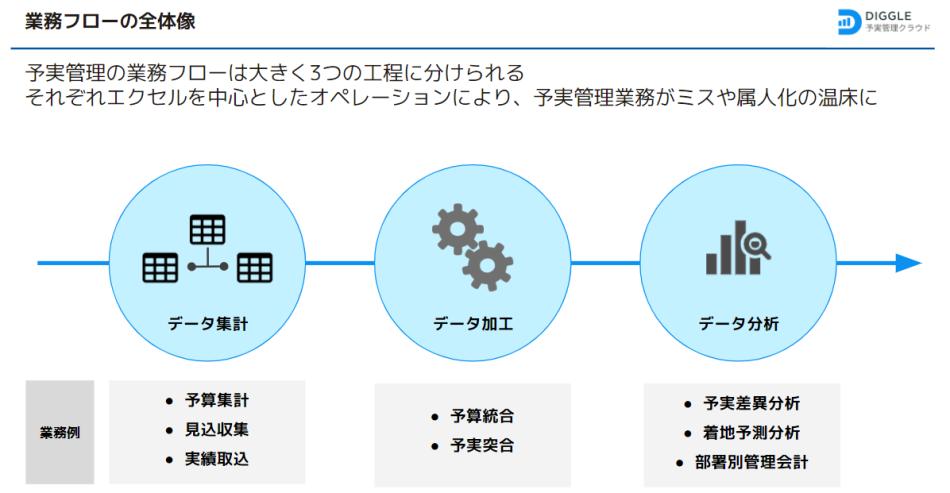 DIGGLE製品詳細3