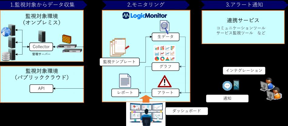 LogicMonitor製品詳細2