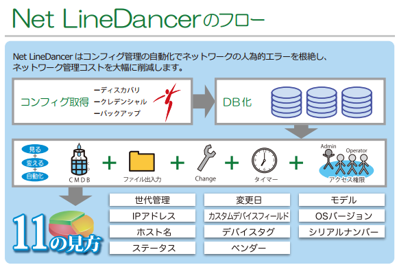 Net LineDancer製品詳細1
