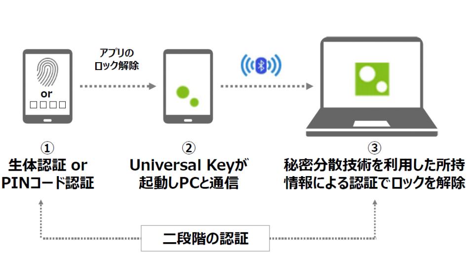 Universal Key製品詳細2