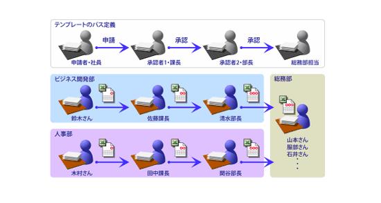 ワークフローEX製品詳細3