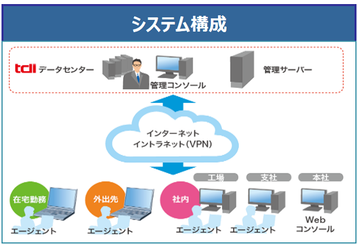Smart資産管理サービス製品詳細3