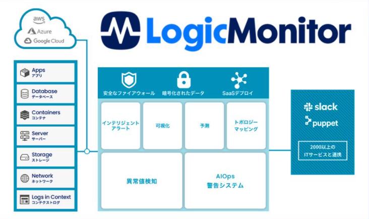 LogicMonitor製品詳細1