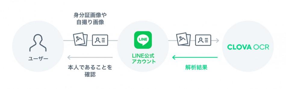 CLOVA OCR製品詳細3
