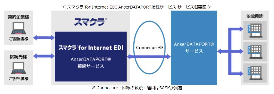 スマクラ for Internet EDI AnserDATAPORT接続サービス製品詳細2