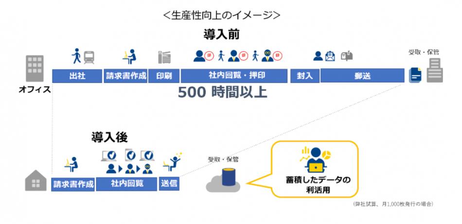 BConnectionデジタルトレード製品詳細1