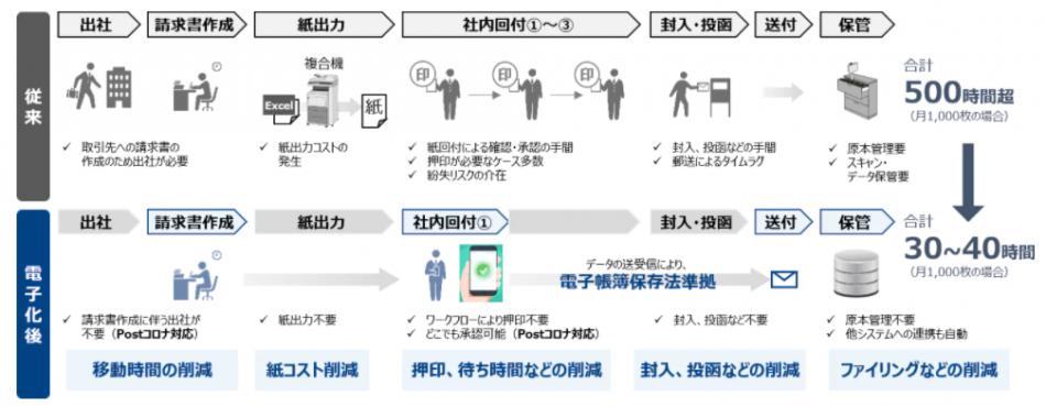 BConnectionデジタルトレード製品詳細2