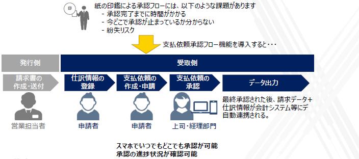 BConnectionデジタルトレード製品詳細3