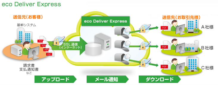 eco Deliver Express製品詳細1