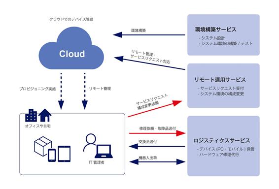 シンプルデバイス管理製品詳細1
