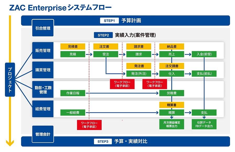 クラウドERP ZAC製品詳細1