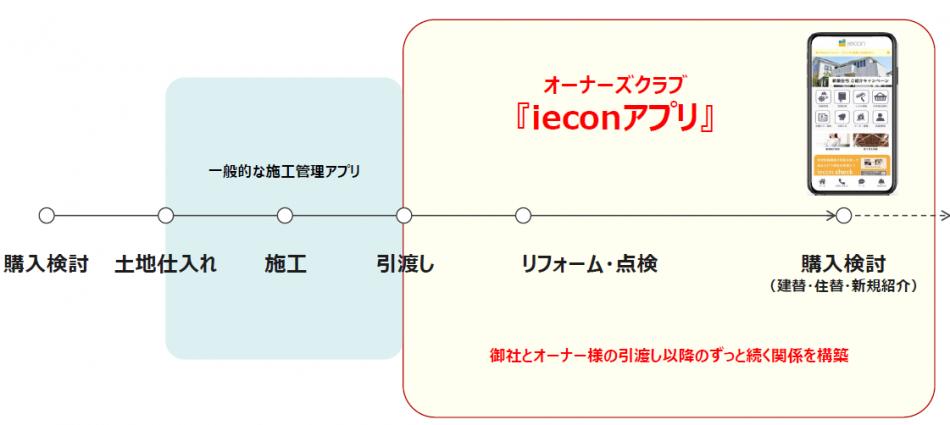 iecon製品詳細1