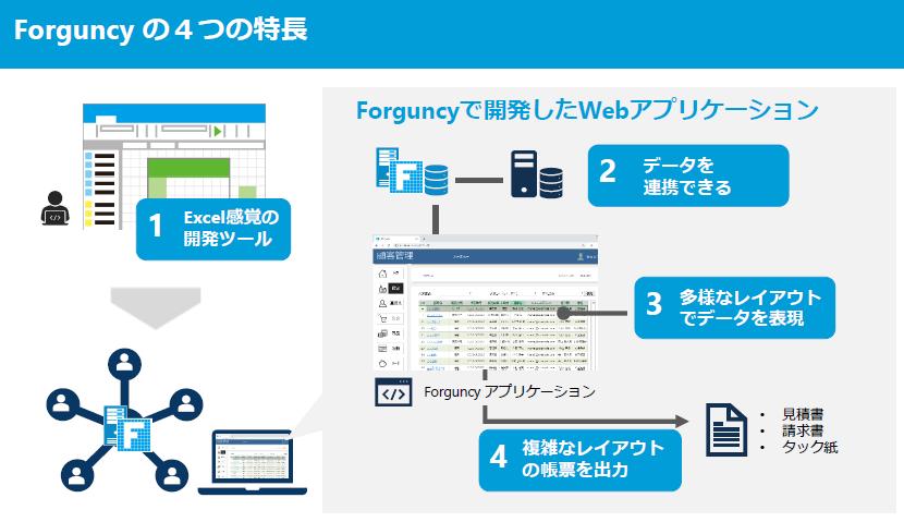 Forguncy製品詳細2
