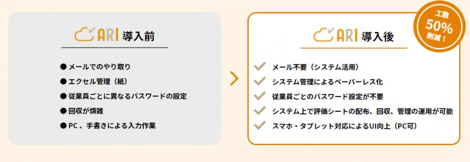 評価クラウドシステムARI製品詳細3