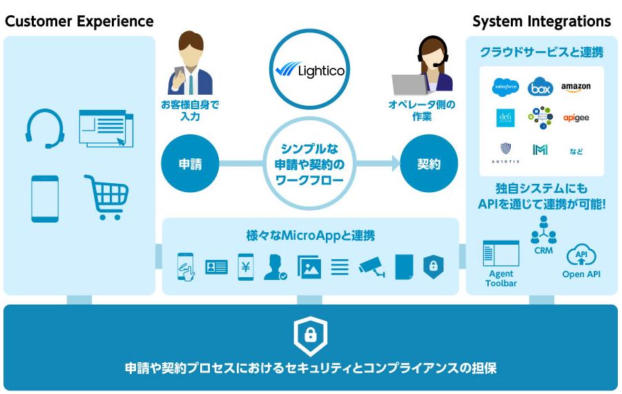 Digital Completion Cloud製品詳細3