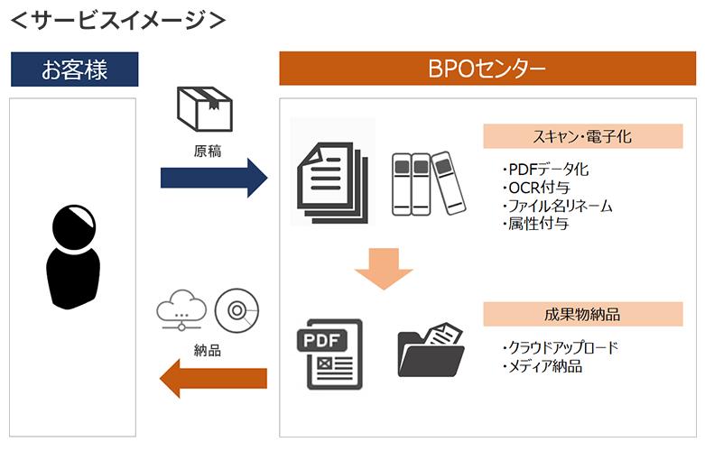 スキャン電子化BPO製品詳細1