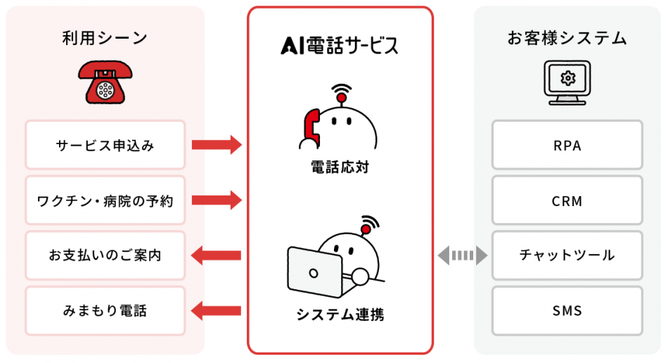 NTTドコモのAI電話サービス製品詳細1