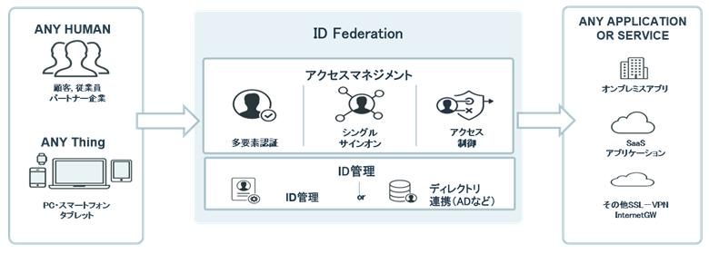 ID Federation製品詳細3