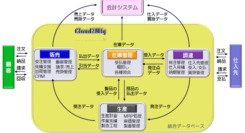 Cloud2Mfg製品詳細1