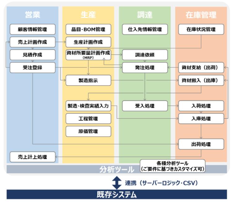 Cloud2Mfg製品詳細3