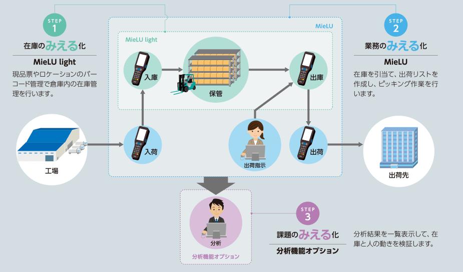 「MieLU」製品詳細3