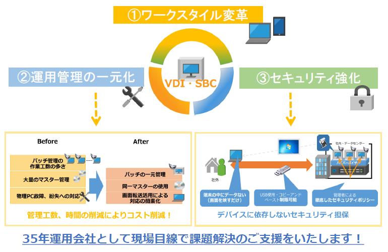 デスクトップ仮想化ソリューション製品詳細1