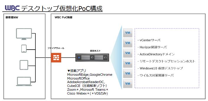 デスクトップ仮想化ソリューション製品詳細3