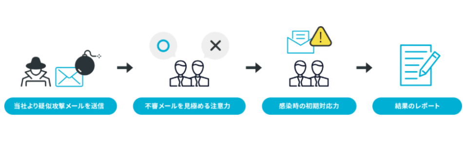 標的型メール訓練サービス製品詳細1